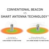 Ortovox - Smart Antenna Technology
